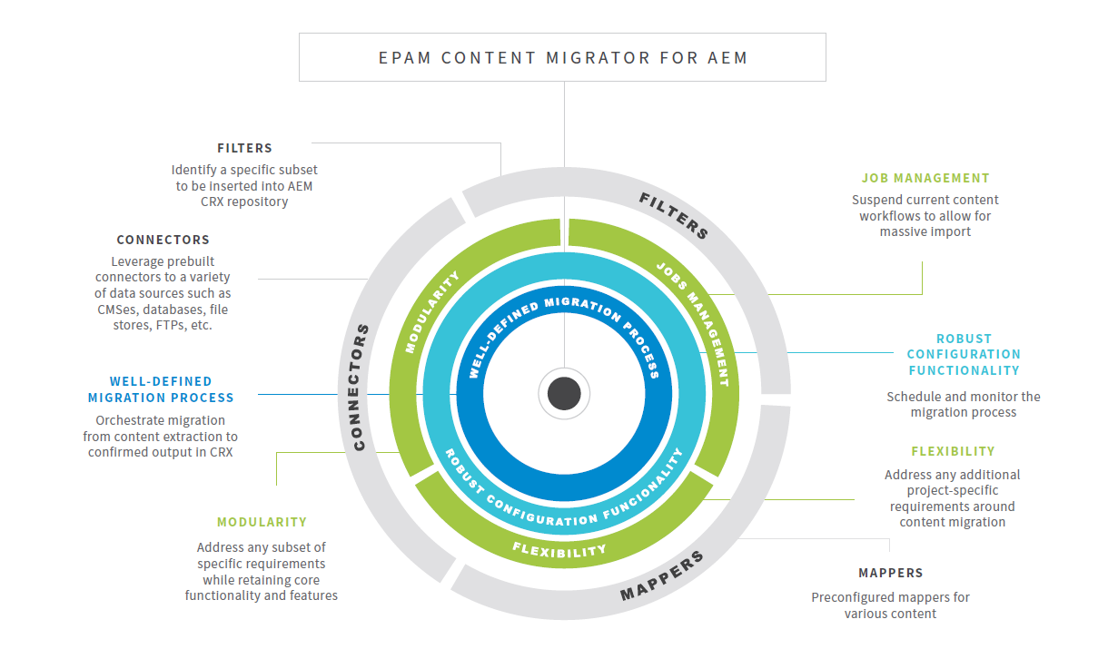 EPAM Automated Content Migrator for AEM