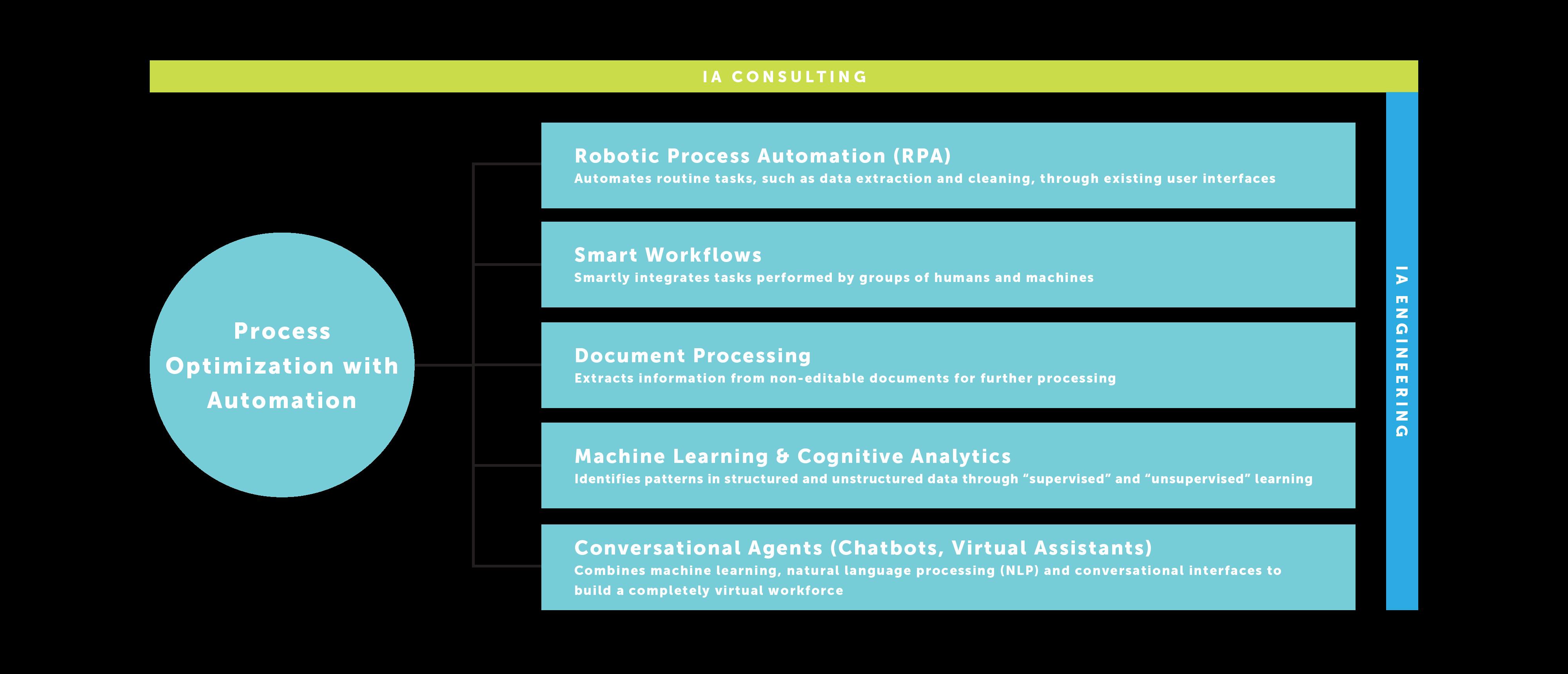 Intelligent Automation & Robotic Process Automation