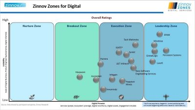 EPAM Ranks in the Leadership Zone across All Service Lines in Zinnov
